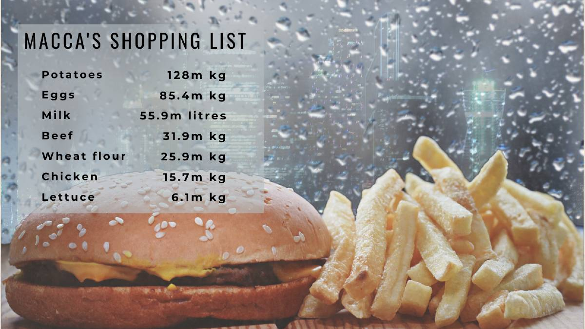 Millions of kilos of beef, potatoes: McDonald's Aussie shopping list